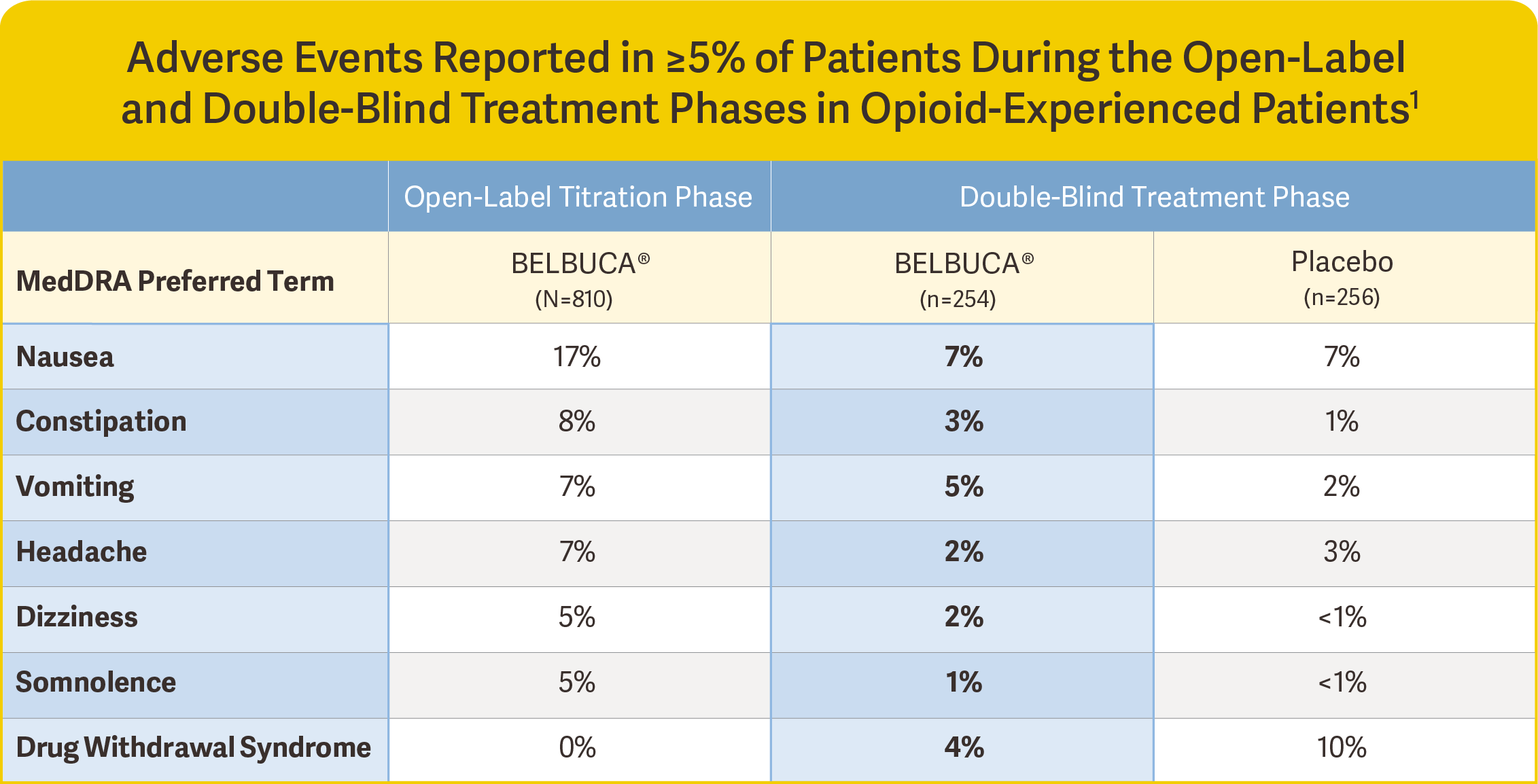 belbuca clinical data adverse events reported opioid-experienced patients