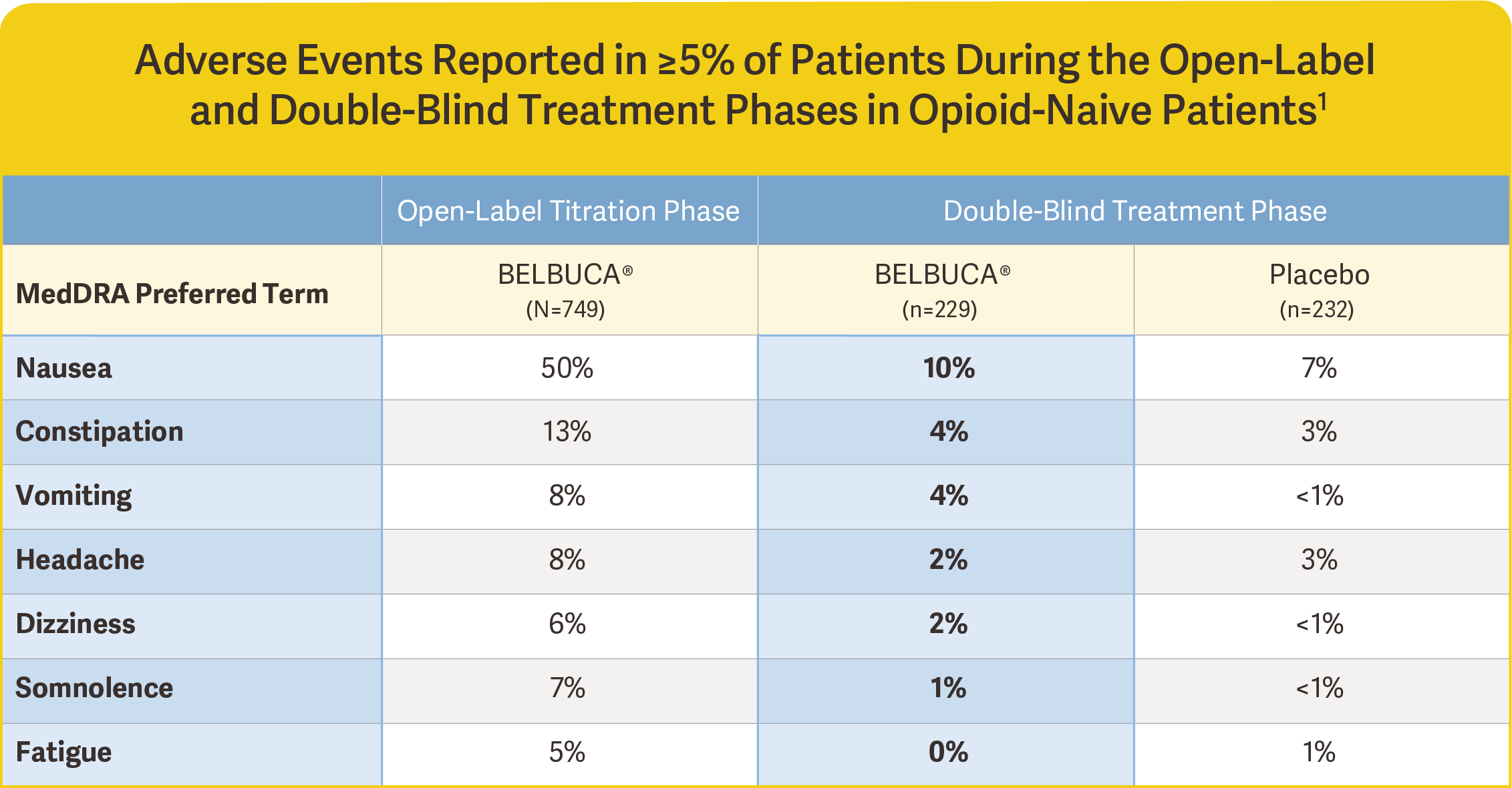 belbuca clinical data adverse events reported opioid-naive patients