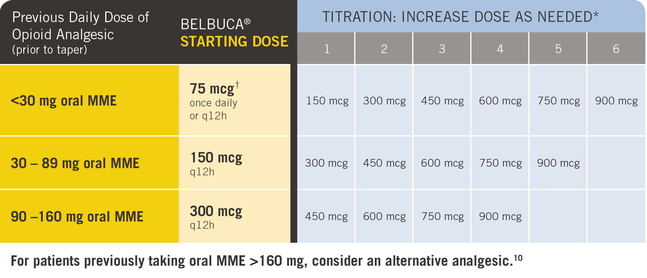 starting dose guide