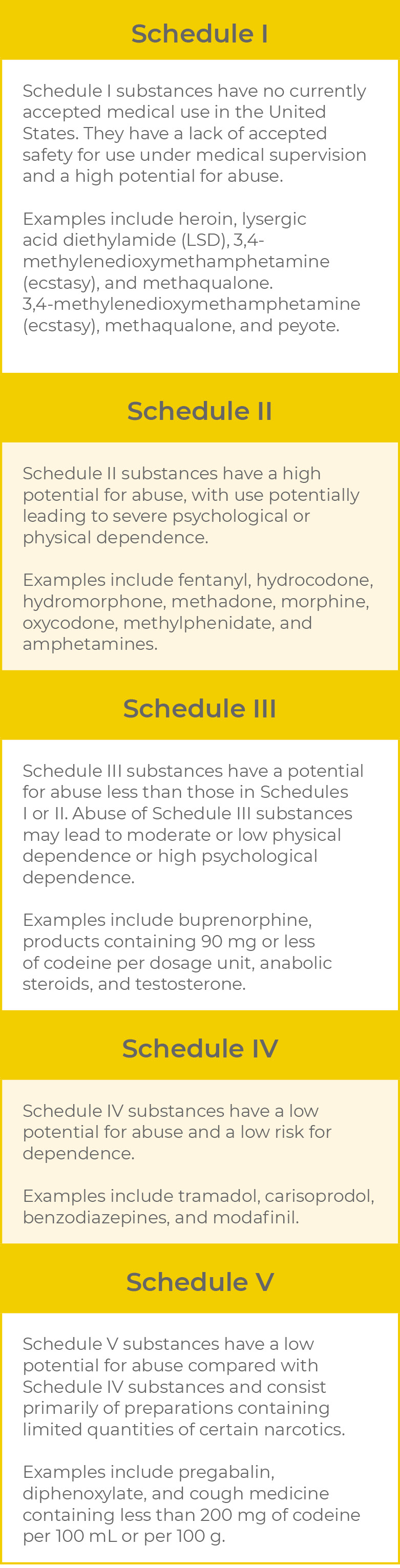 Drug scheduling classification by DEA